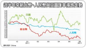 日本房地產- 匯率波動大 海外投資理財夯