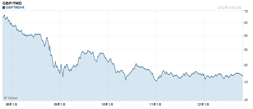 英鎊兌台幣的5年曲線圖